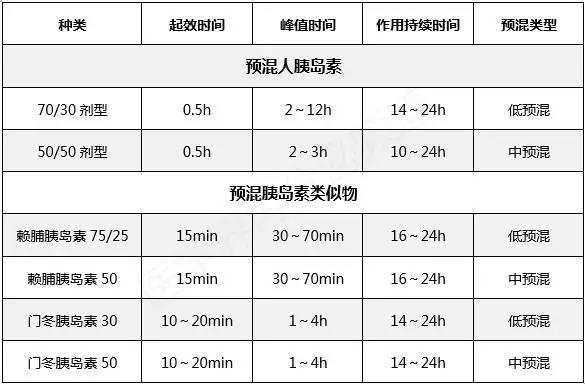 强化篇:每日2~3次 中国2型糖尿病防治指南(2013年版)指出,部分新诊断2型糖尿病、胰岛素起始治疗后血糖仍未达标或反复低血糖者,可进行胰岛素强化治疗。与起始方案不同的是,每日3次注射最好选择预混胰岛素类似物。 1、每日2次方案 适用人群:糖化血红蛋白>9.0%或空腹血糖>11.